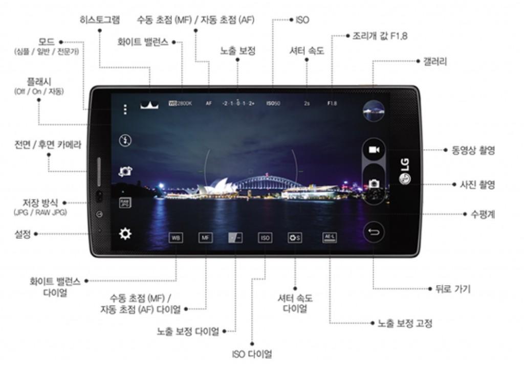 G4의 카메라 각 기능을 설명해 놓은 이미지