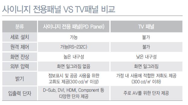사이니지 전용패널 VS TV패널 비교