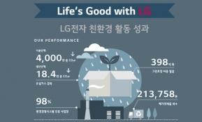 [인포그래픽] LG전자 친환경 활동 제대로 알아보자