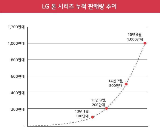 LG  톤 시리즈 누적 판매량 추이