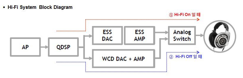 Hi-Fi System Block Diagram
