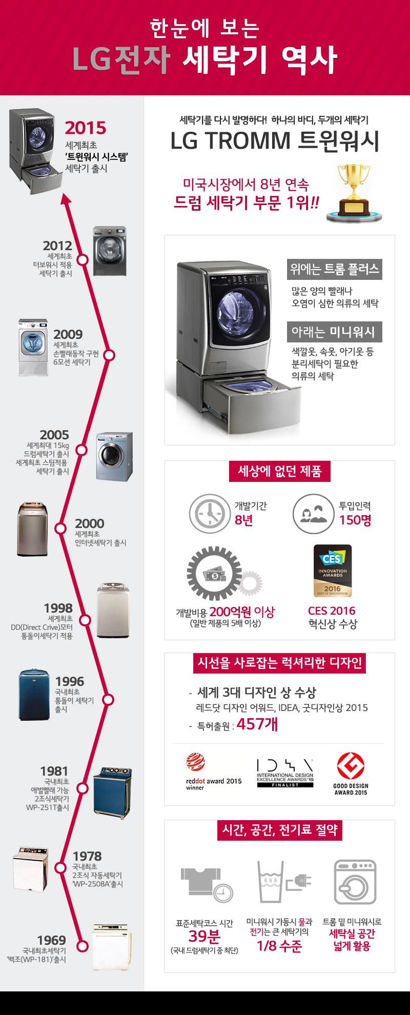 LG-세탁기-인포그래픽