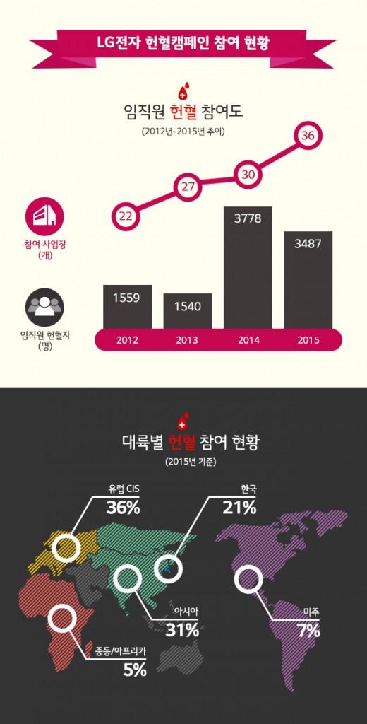 LG전자 헌혈캠페인 참여 현황 인포그래픽