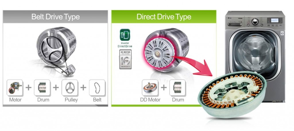 LG전자가 1998년 세계 최초로 개발한 *인버터 기술 기반의 DD(Direct Drive)모터는 세탁통과 모터가 벨트 없이 직접(Direct) 연결되어 있는 구조로, 중간에 힘을 전달하는 구조물이 없어 에너지 손실량이 획기적으로 낮고 소음/진동이 적으며, 잔고장이 없는 모터입니다.