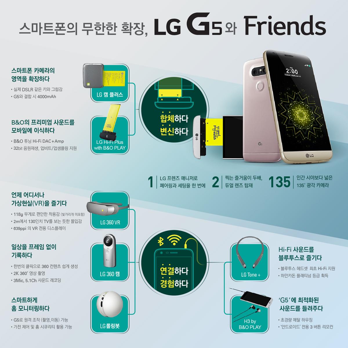 스마트폰의 무한한 확장, LG G5와 프렌즈 인포그래픽