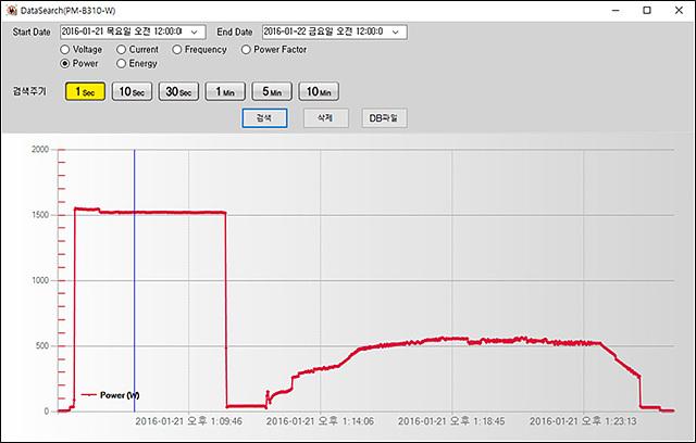 전기요금에 대해서 걱정하는 분이 계실 듯 하여 트롬 스타일러 급속으로 동작 시 (20분) 전력소모량을 그래프로 그려봤습니다.
