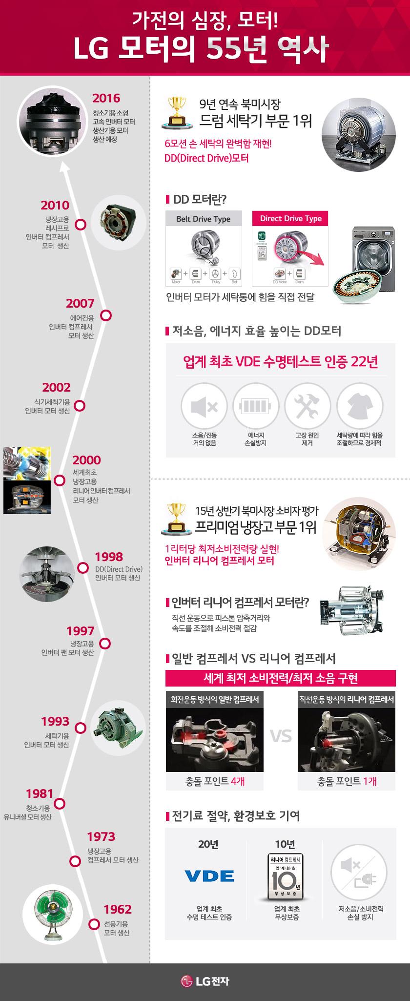 LG 모터 55년 역사 설명하는 인포그래픽 이미지
