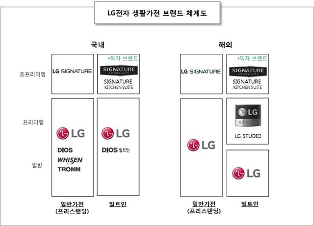 LG전자 생활가전 브랜드 체계
