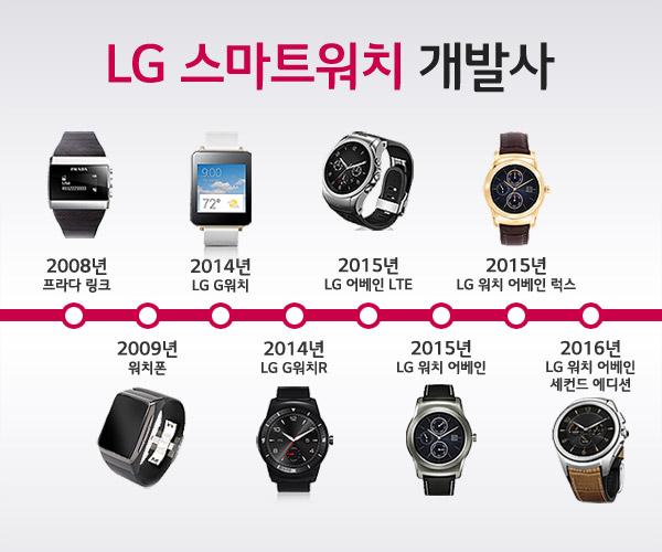 LG 스마트워치 개발사 인포그래픽 이미지입니다.