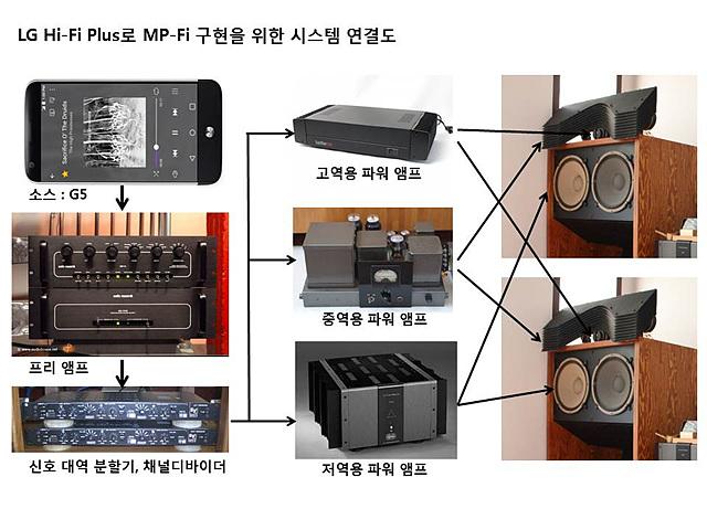 LG Hi-Fi Plus로 MP-FI 구현을 위한 시스템 연결도