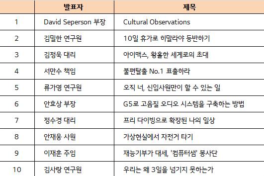 이그나이트 LG 2016 Spring 10명의 발표자 이름이 적힌 표