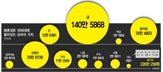 폐 휴대폰이 지닌 금속의 가치는 총 226만 258원입니다.