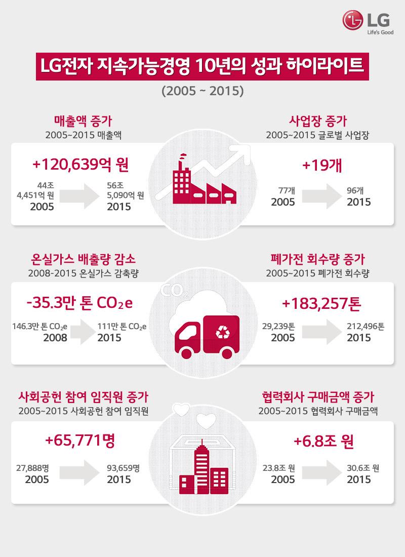 LG전자 지속가능경영 10년의 성과 하이라이트(2005~2015)