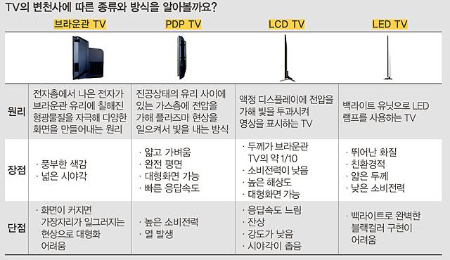 TV의 변천사에 따른 종류와 방식을 알아볼까요?