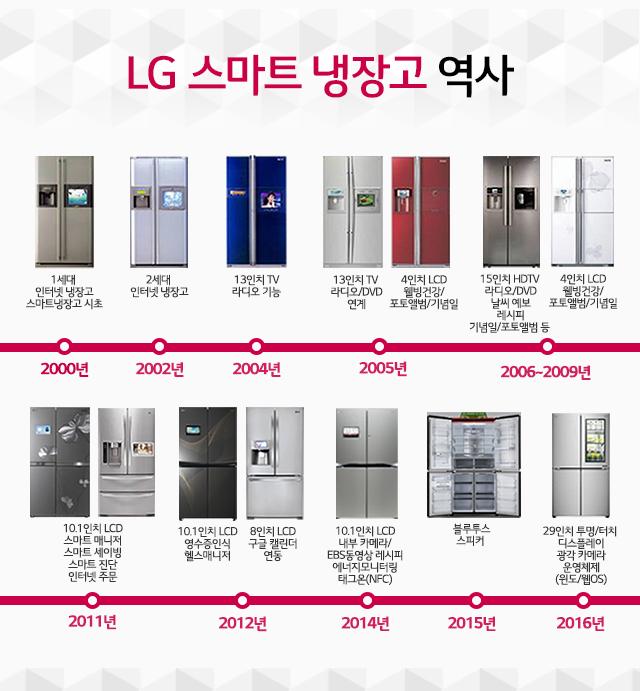 LG 스마트 냉장고 역사