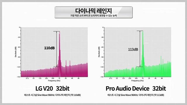 '고음질일수록 뇌는 안정감을 느낀다' LG V20 사운드 성능 실험 영상 공개