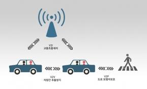 LG전자, 셀룰러 기반 차량통신 기술 주도