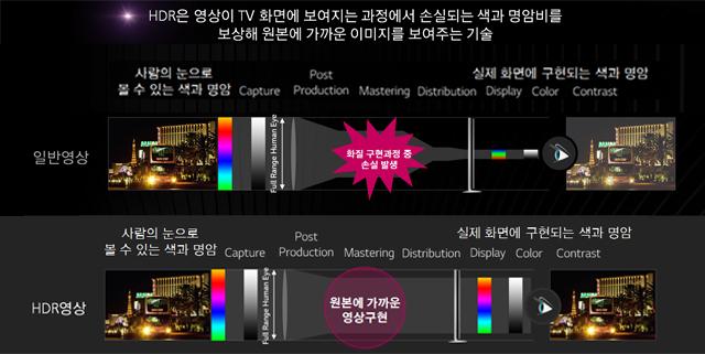 HDR은 영상이 TV 화면에 보여지는 과정에서 손실되는 색과 명암비를 보상해 원본에 가까운 이미지를 보여주는 기술