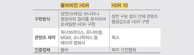 돌비비전 HDR VS HDR 10 비교 장표