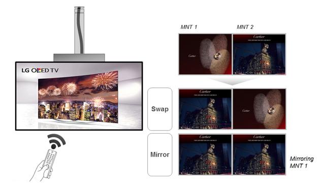 양쪽 화면 기능(Swapping/Mirroring) - 양면의 스크린은 리모컨으로 작동이 가능하며 화면 Swapping이나 Mirroring기능도 버튼 하나로 가능합니다.