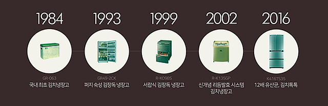 김치냉장고 인포그래픽