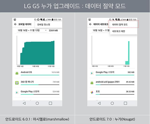 LG G5 누가 업그레이드 : 데이터 절약 모드