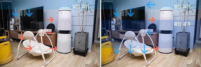 'LG 퓨리케어 360° 공기청정기'의 경우 중단에서도 깨끗한 공기를 보내주기 때문에 전체적으로 빠르게 전체 공기를 깨끗하게 해주며, 아기의 생활 높이에도 깨끗한 공기를 직접 보낼 수 있게 되는 구조입니다.