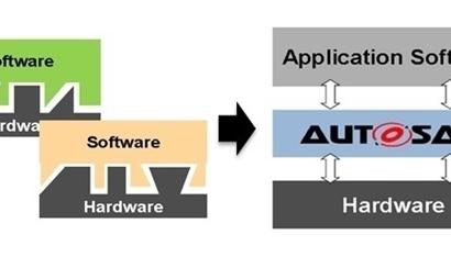 오토사(AUTOSAR)의 자동차 부품 소프트웨어 표준 규격 개념도. 오토사는 자동차 전장부품에 탑재되는 서로 다른 다양한 하드웨어와 소프트웨어를 통합 관리할 수 있는 표준 규격을 제공한다. (출처: 오토사)