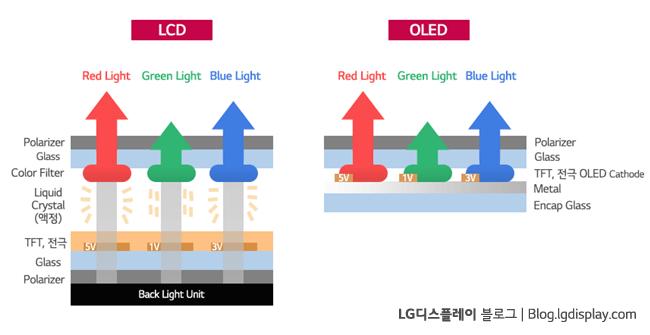 OLED3
