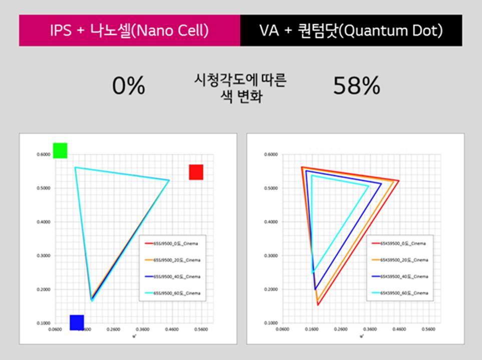 나노셀과 퀀텀닷 시청각도에 따른 색변화 비교