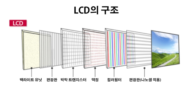 [그래픽2]나노셀 TV 구조_1