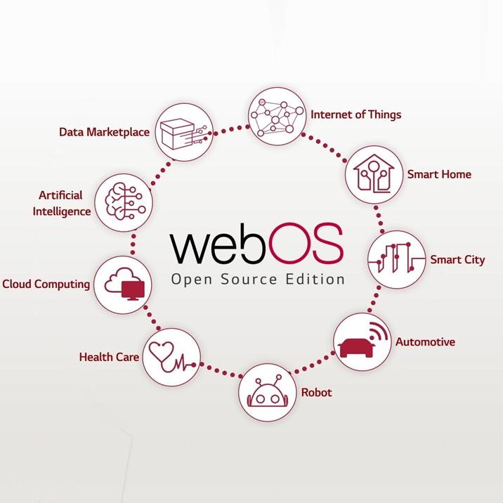 [오픈 이노베이션 #1] 미래 자동차를 위한 webOS