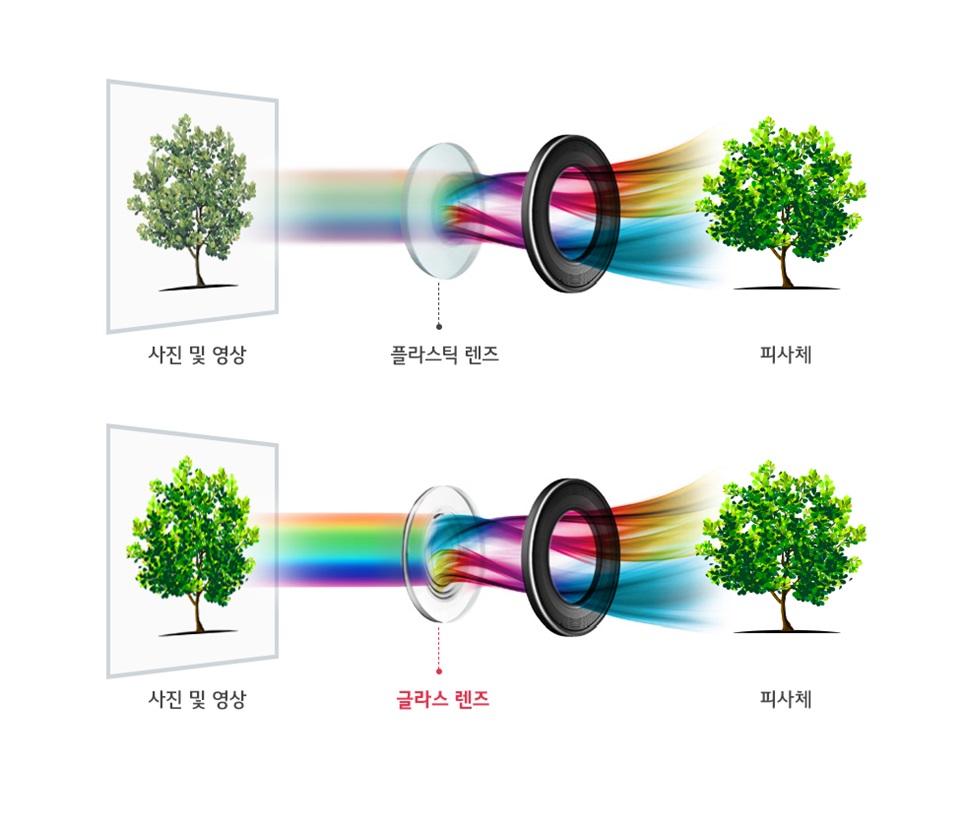 LG전자 차기 전략 프리미엄 스마트폰 'LG V30'는 F1.6의 밝은 조리개값과 함께 최적의 색감과 질감을 구현하기 위해 후면 표준렌즈를 구성하는 6장의 렌즈 중 빛을 직접 받아들이는 첫번째 렌즈에 글라스 소재인 '크리스탈 클리어 렌즈(Crystal Clear Lens)'를 채택했다. 글라스 렌즈는 기존 플라스틱 렌즈보다 가시광선 투과율이 높아 피사체의 디테일까지 더욱 선명하게 촬영할 수 있으며, 보다 정확한 색감과 사실적인 질감 표현이 가능해 DSLR 등 고급 카메라용 렌즈에 주로 사용된다. 그림은 플라스틱 렌즈 대비 가시광선 투과율이 높은 글라스 렌즈가 사진과 영상을 더 선명하게 촬영할 수 있음을 보여주는 개념도.