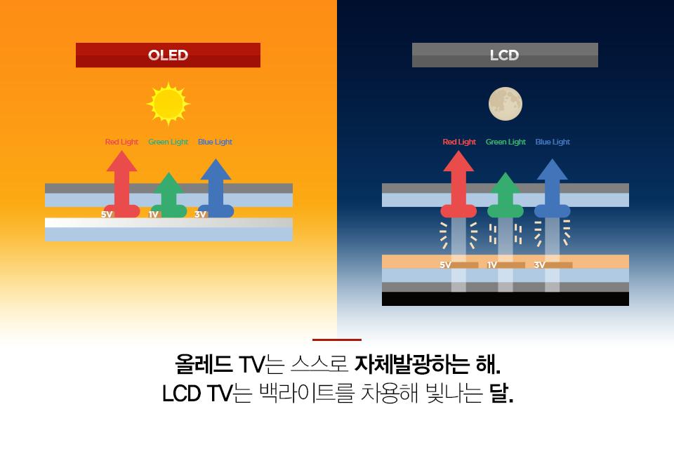 올레드 TV는 스스로 자체발광하는 해. LCD TV는 백라이트를 차용해 빛나는 달.
