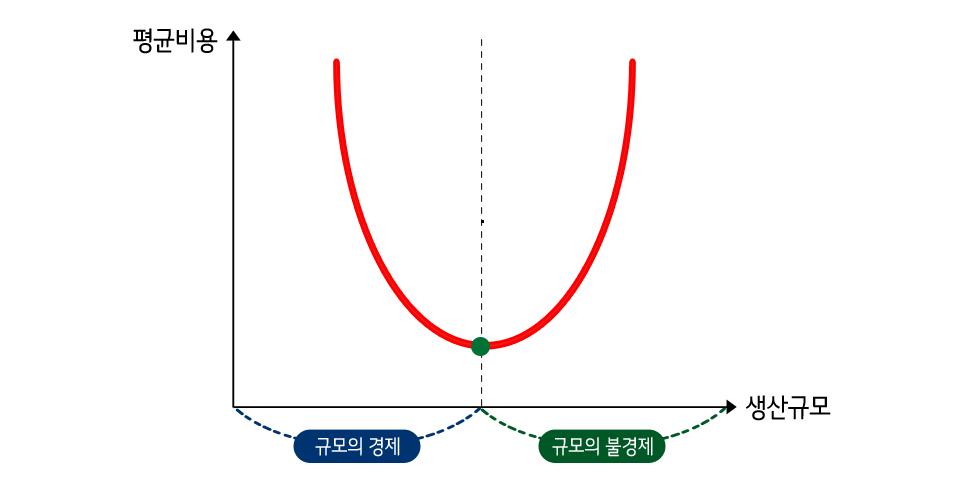 규모의 경제, 규모의 불경제 그래프
