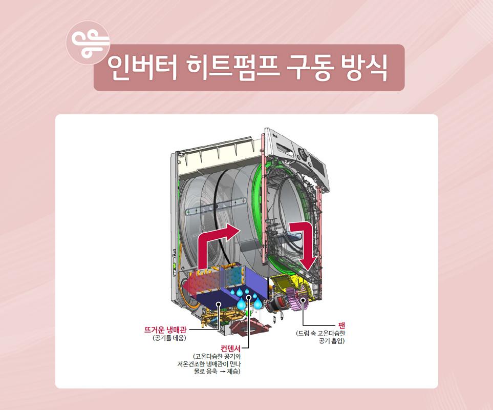 인버터 히트펌프 구동 방식
