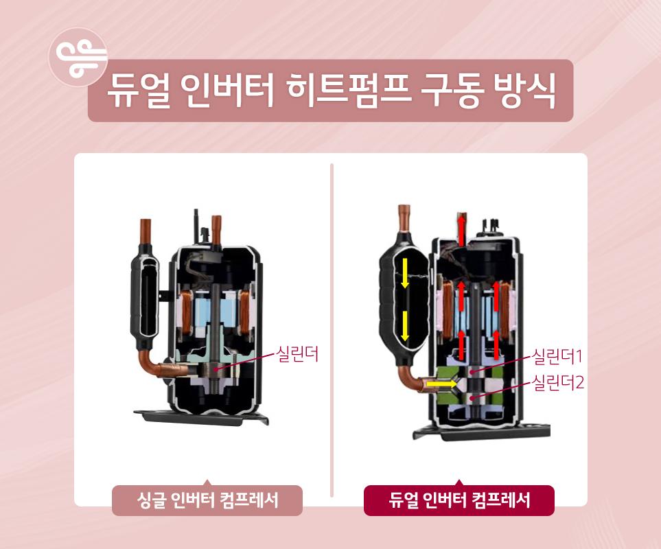 듀얼 인버터 히트펌프 구동 방식
