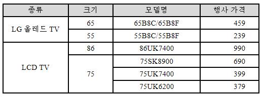 주요 제품 가격 정보