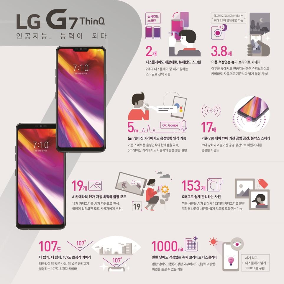 LG G7 ThinQ 인포그래픽