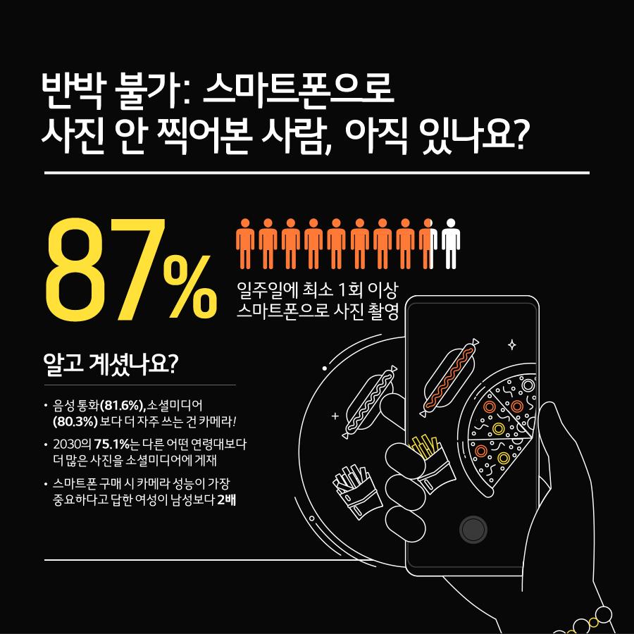 반박 불가:스마트폰으로 사진 안 찍어본 사람, 아직 있나요?(87% 일주일에 최소 1회 이상 스마트폰으로 사진 촬영), 알고 계셨나요? -음성 통화(81.6%),소셜미디어(80.3%)보다 더 자주 쓰는 건 카메라!-2030의 75.1%는 다른 어떤 연령대보다 더 많은 사진을 소셜미디어에 게재 - 스마트 폰 구매 시 카메라 성능이 가장 중요하다고 답한 여성이 남성보다 2배