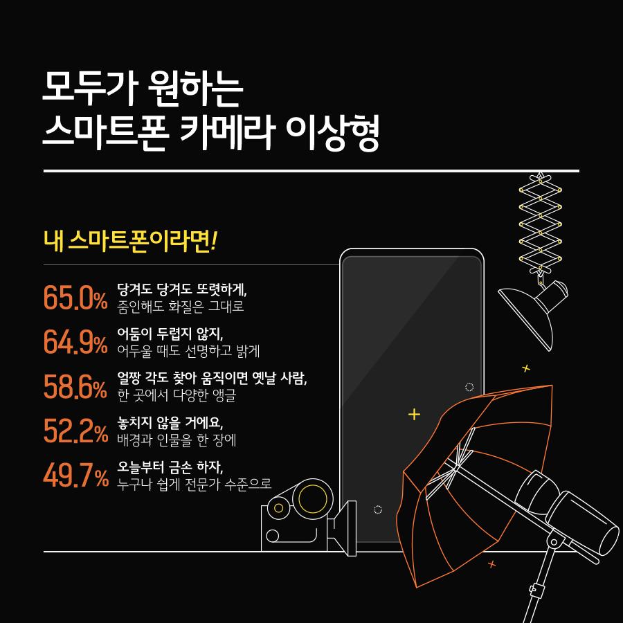 모두가 원하는 스마트폰 카메라 이상형(내 스마트폰이라면!-65.0% 당겨도 당겨도 또렷하게,줌인해도 화질은 그대로, 64.9% 어둠이 두렵지 않지, 어두울 때도 선명하고 밝게,58.6% 얼짱 각도 찾아 움직이면 옛날 사람, 한곳에서 다양한 앵글,52.2% 놓치지 않을거에요, 배경과 인물을 한장에, 49.7% 오늘부터 금손 하자, 누구나 쉽게 전문가 수준으로)
