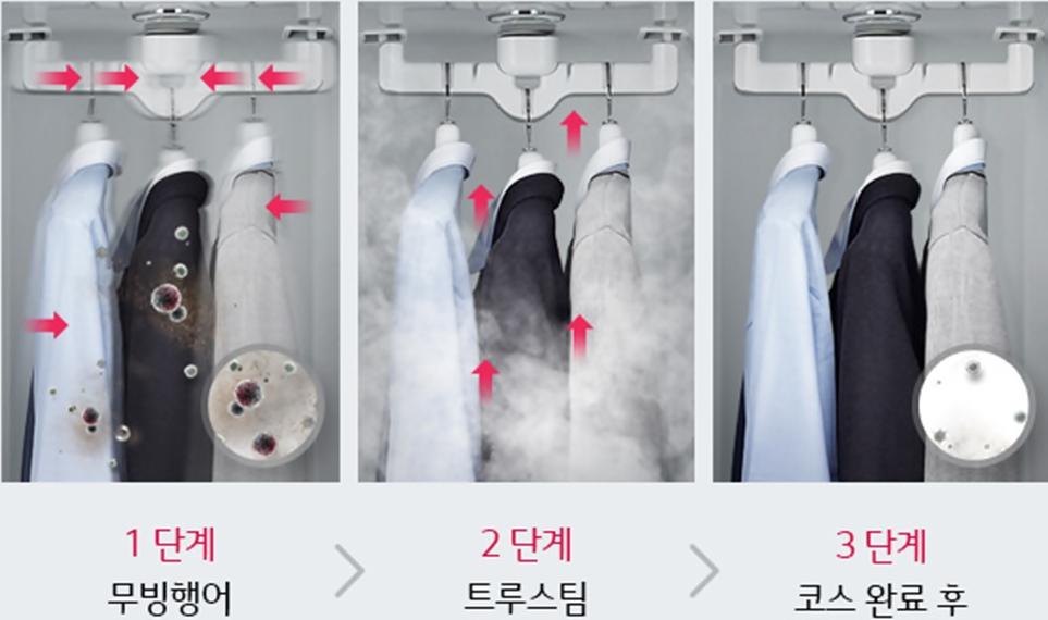 '1단계-무빙행어, 2단계-트루스팀, 3단계-코스 완료 후