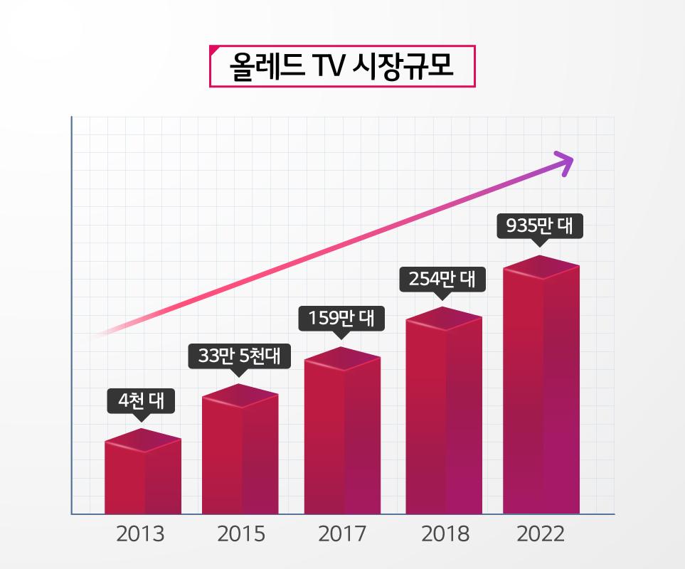 올레드 TV 시장규모