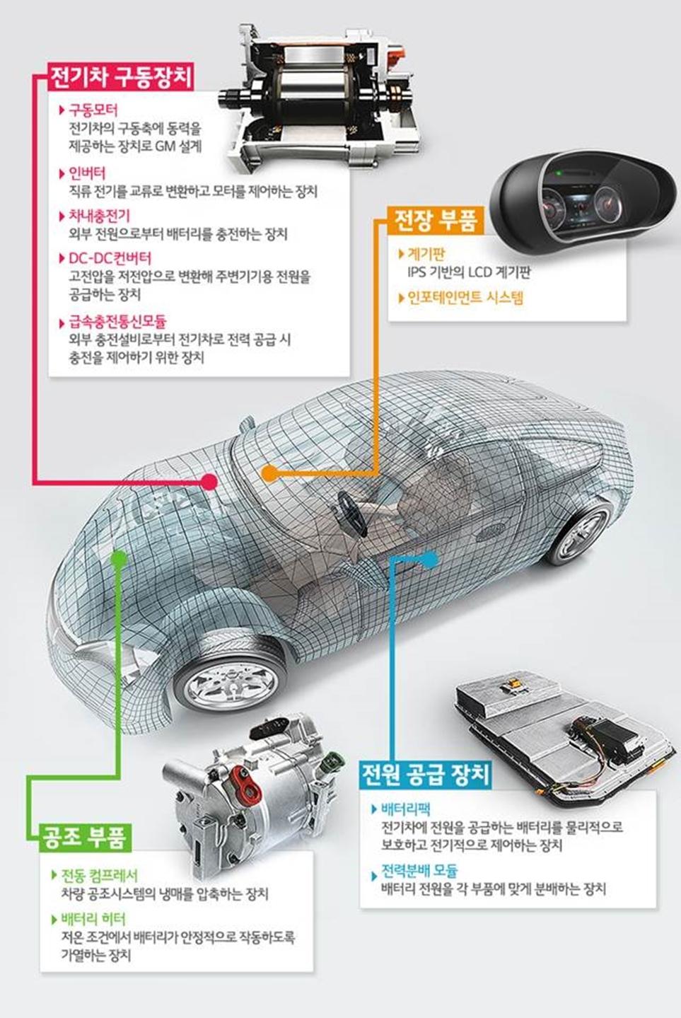LG 전기차 부품 이미지