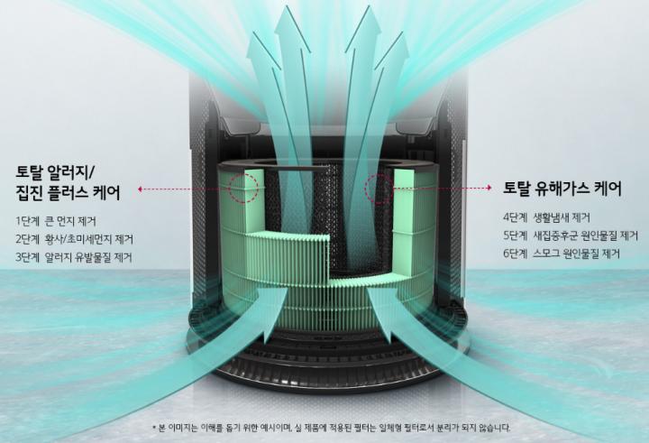 LG 퓨리케어 360° 공기청정기