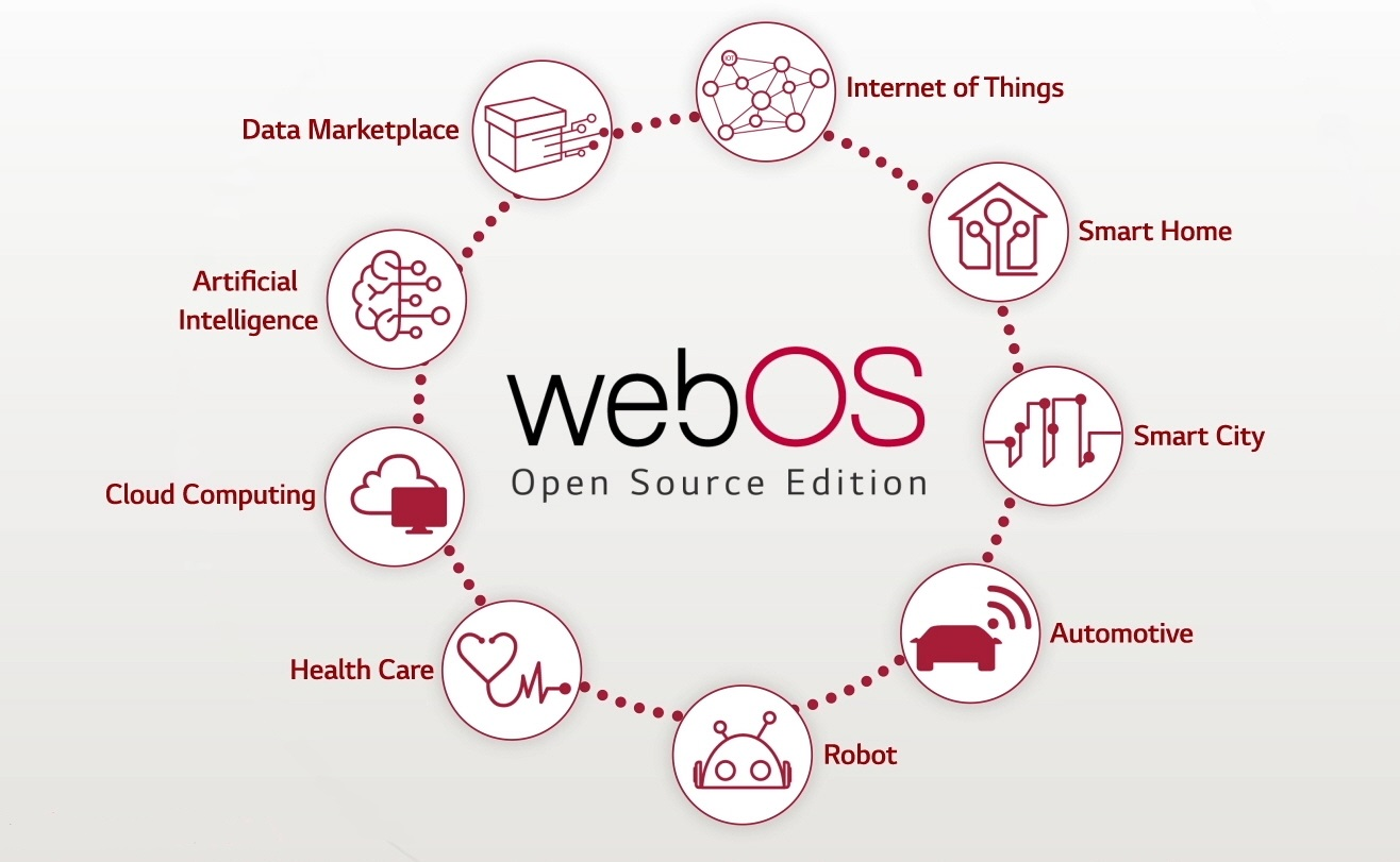 LG전자가 스마트 TV, 디지털 사이니지, 스마트 가전에 독자 플랫폼 webOS를 적용한 데 이어 자동차, 로봇, 스마트홈 등에도 확대할 계획이다. 사진은 LG전자가 지향하는 webOS 생태계 개념도