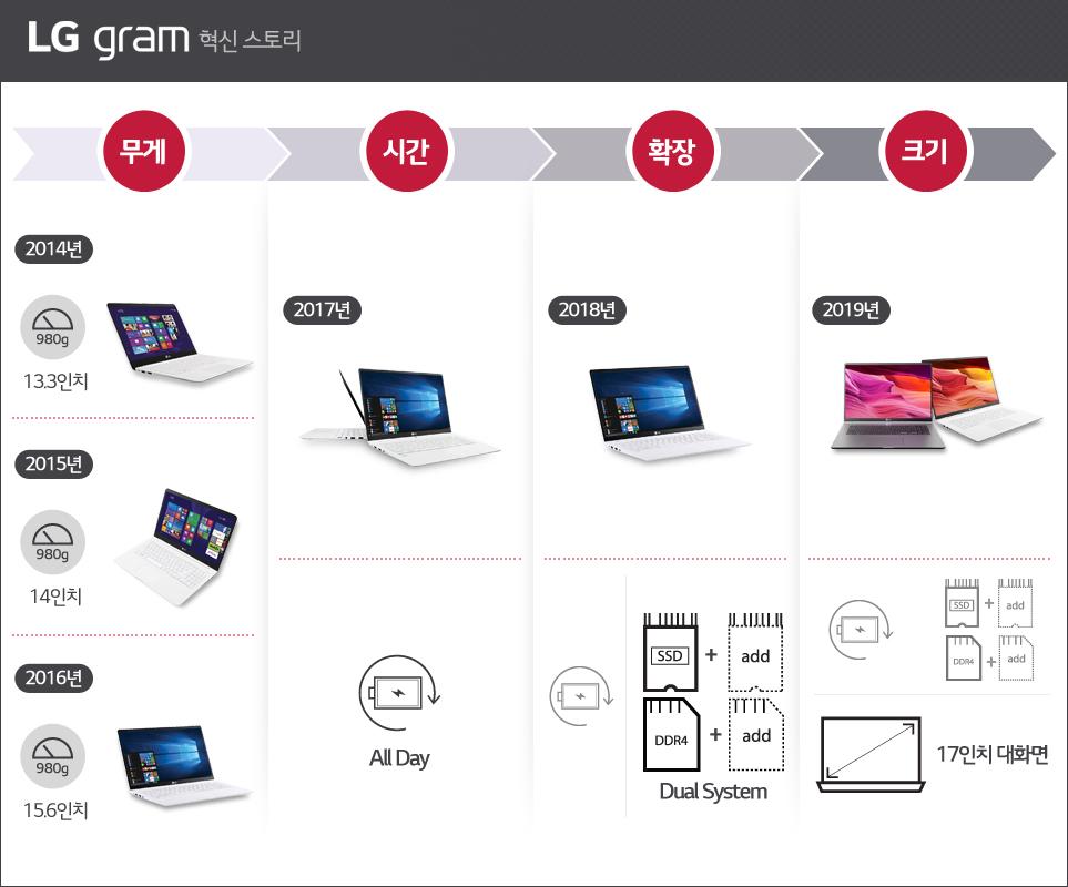 LG 그램 혁신 스토리