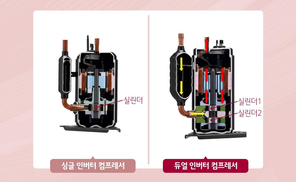 건조기 히트펌프 기술 소개