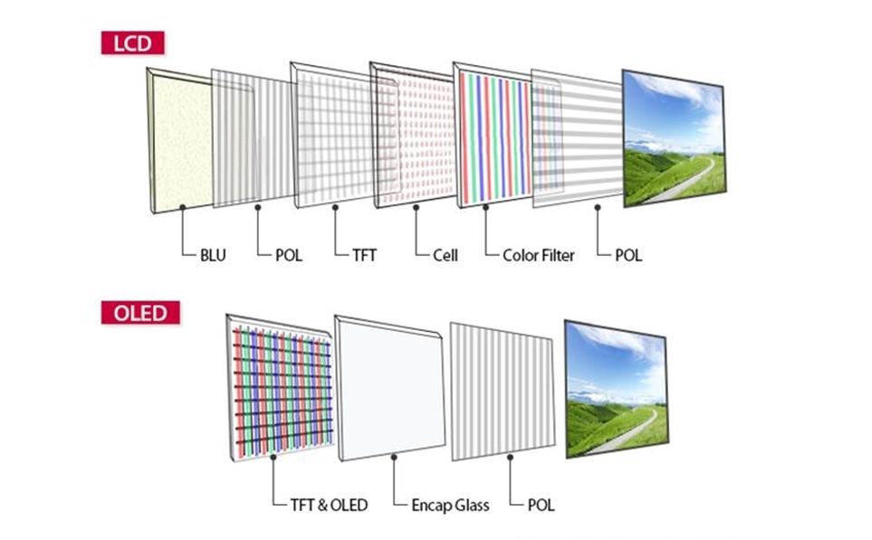 LCD 패널과 올레드 패널 구성
