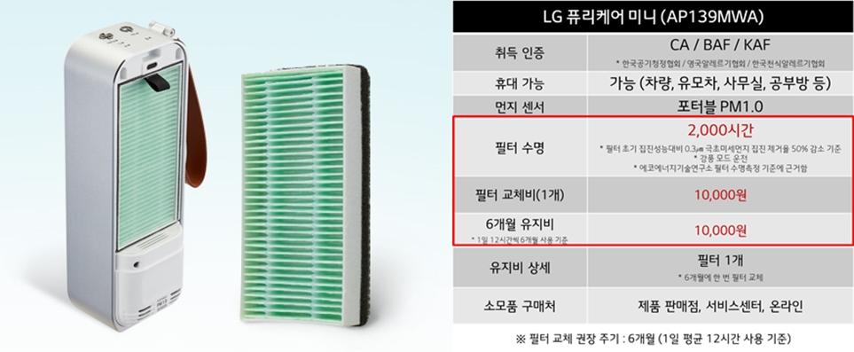 LG 퓨리케어 미니 공기청정기의 필터수명은 2,000시간